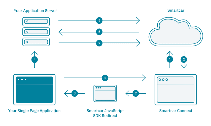 Single-page Application Architecture with Smartcar's API.