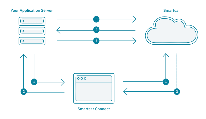 Server-Side Rendered Application Architecture with Smartcar's API.